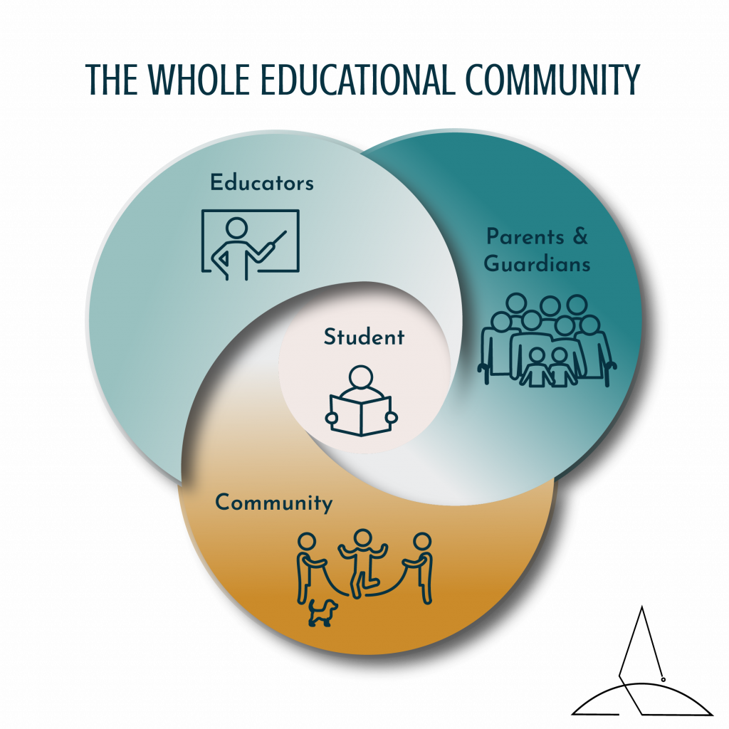 "The Whole Educational Community: A student's experience of ""School"" includes Educators, the Community, and Parents & Guardians. elevatEd Classrooms logo in corner."