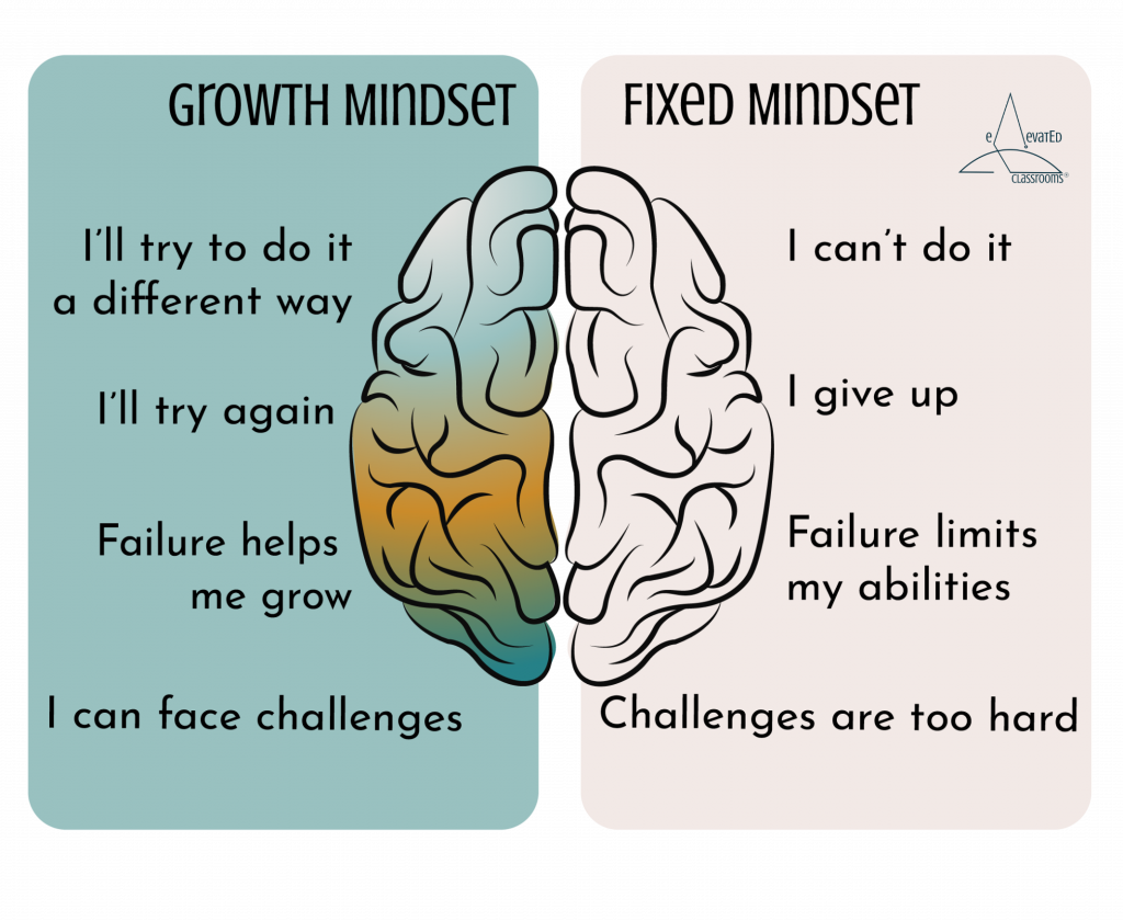 Growth Mindset vs Fixed Mindset. Growth Mindset: I'll try to do it a different way; I'll try again; Failure helps me grow; I can face challenges. Fixed Mindset: I can't do it; I give up; Failure limits my abilities; Challenges are too hard.